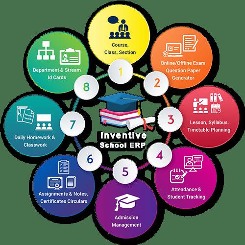 Inventive School ERP modules